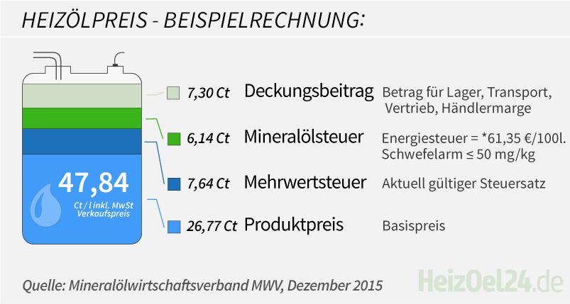 Zusammensetzung der Heizölpreise